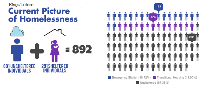 Graphic showing that there are 892 homeless individuals in Kings and Tulare county